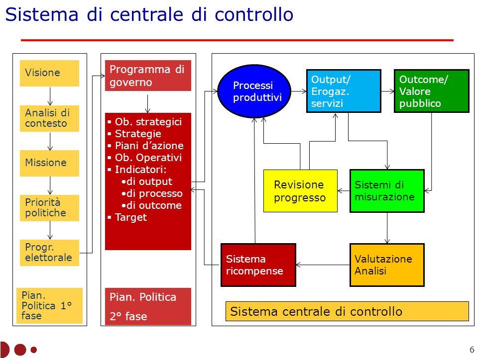 Livelli di controllo Configurazione illustrativa degli elementi del sistema di controllo Misurazione PianificazioneOperazioni Risultati Operazioni Risultati Operazioni Risultati PianificazioneOperazioni Risultati Misurazione PianificazioneOperazioni Risultati Misurazione Valutazione- ricompensa 1° grado 2° grado: 2.1 2.2 3° grado 4° grado Configurazioni sistema centrale di controllo 7