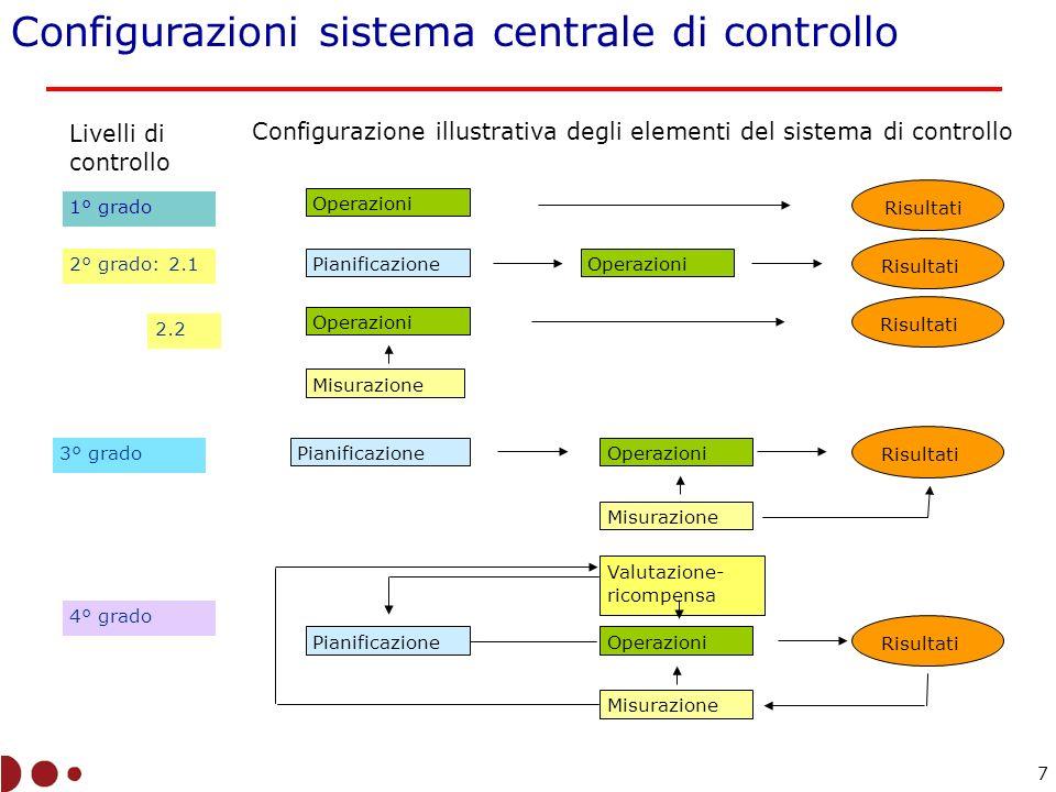 1.Identificazione obiettivi 2. Collegamento obiettivi-risorse 3.