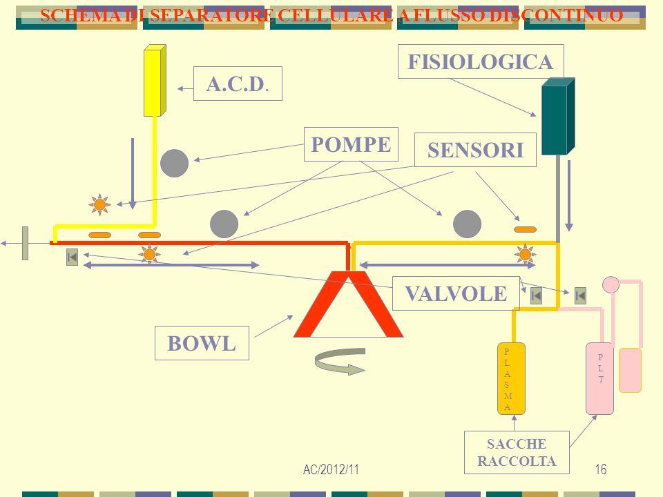 AC/2012/1116 SCHEMA DI SEPARATORE CELLULARE A FLUSSO DISCONTINUO A.C.D. POMPE BOWL SACCHE RACCOLTA PLASMAPLASMA PLTPLT FISIOLOGICA SENSORI VALVOLE
