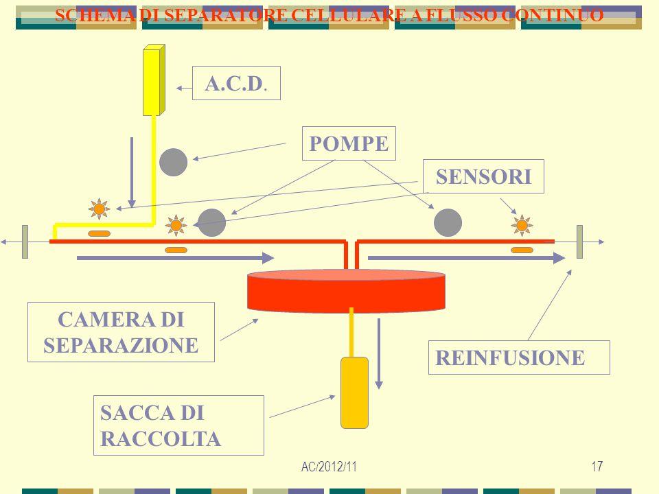 AC/2012/1117 SCHEMA DI SEPARATORE CELLULARE A FLUSSO CONTINUO A.C.D. CAMERA DI SEPARAZIONE POMPE SENSORI SACCA DI RACCOLTA REINFUSIONE