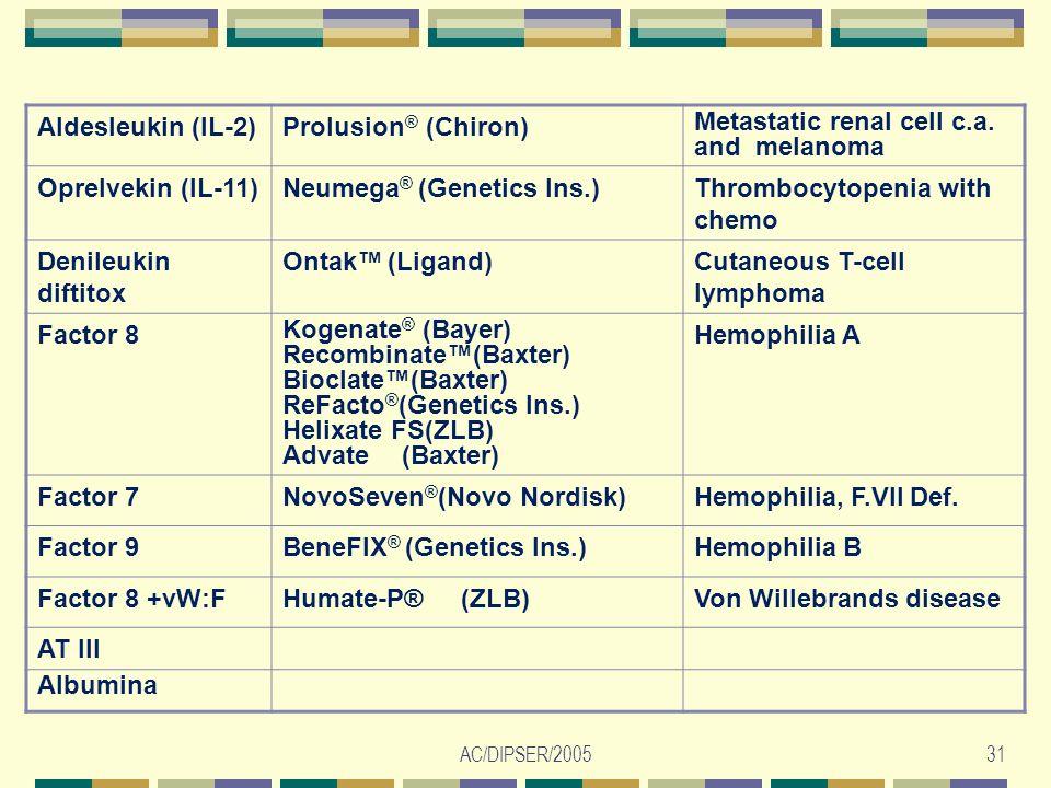 AC/DIPSER/200531 Aldesleukin (IL-2)Prolusion ® (Chiron) Metastatic renal cell c.a. and melanoma Oprelvekin (IL-11)Neumega ® (Genetics Ins.)Thrombocyto