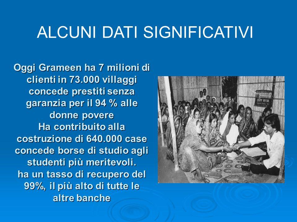 Oggi Grameen ha 7 milioni di clienti in 73.000 villaggi concede prestiti senza garanzia per il 94 % alle donne povere Ha contribuito alla costruzione di 640.000 case concede borse di studio agli studenti più meritevoli.