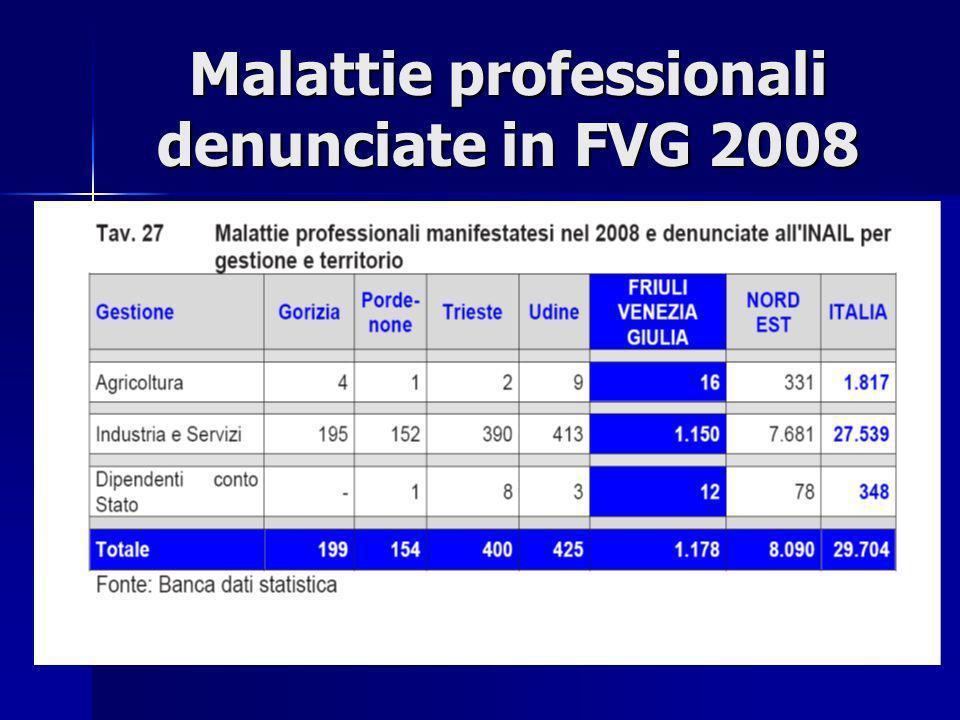 Malattie professionali denunciate in FVG 2008