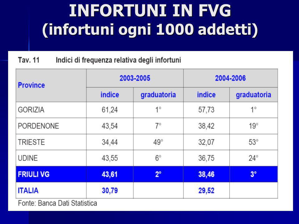 INFORTUNI IN FVG (infortuni ogni 1000 addetti)