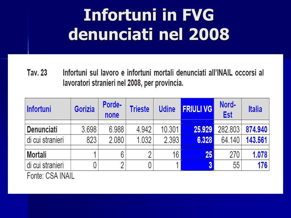 Infortuni in FVG denunciati nel 2008