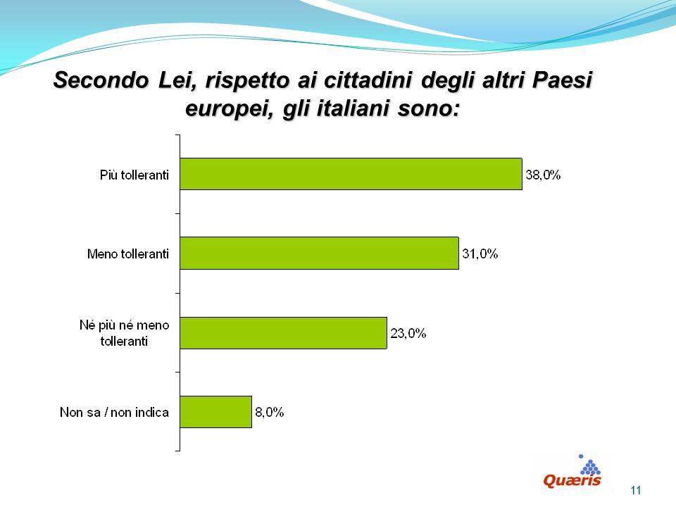 11 Secondo Lei, rispetto ai cittadini degli altri Paesi europei, gli italiani sono: