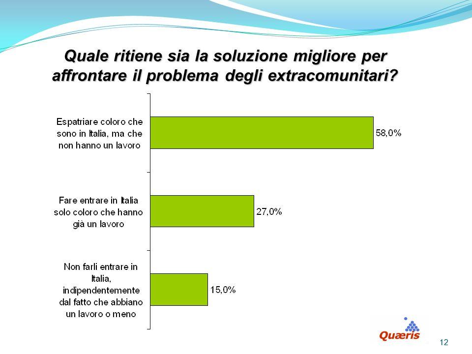 12 Quale ritiene sia la soluzione migliore per affrontare il problema degli extracomunitari?