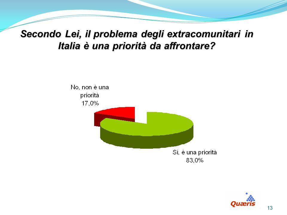 13 Secondo Lei, il problema degli extracomunitari in Italia è una priorità da affrontare