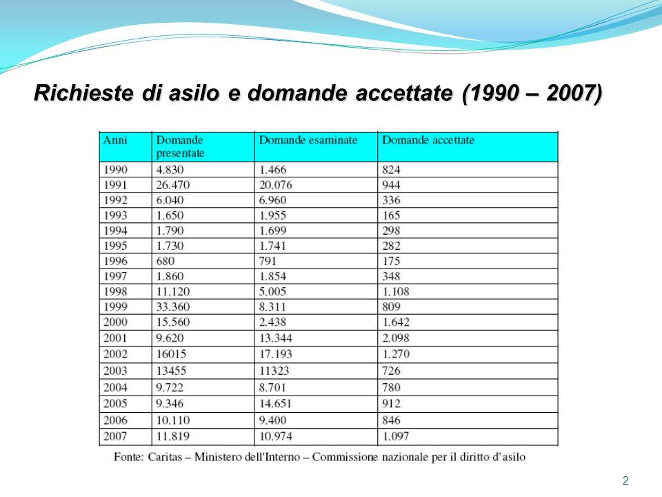 2 Richieste di asilo e domande accettate (1990 – 2007)