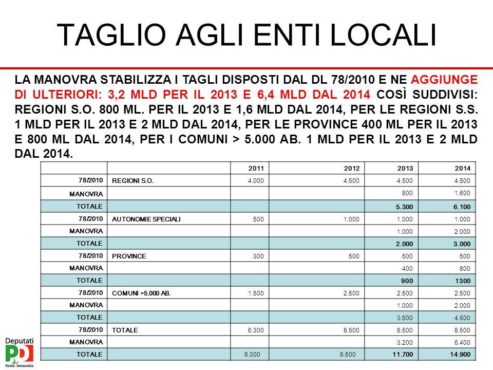 TAGLIO AGLI ENTI LOCALI 2011201220132014 78/2010 REGIONI S.O.4.0004.500 MANOVRA 8001.600 TOTALE 5.3006.100 78/2010 AUTONOMIE SPECIALI5001.000 MANOVRA