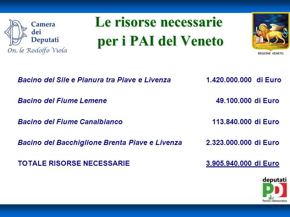 Le risorse necessarie per i PAI del Veneto Bacino del Sile e Pianura tra Piave e Livenza1.420.000.000 di Euro Bacino del Fiume Lemene 49.100.000 di Euro Bacino del Fiume Canalbianco 113.840.000 di Euro Bacino del Bacchiglione Brenta Piave e Livenza2.323.000.000 di Euro TOTALE RISORSE NECESSARIE3.905.940.000 di Euro On.