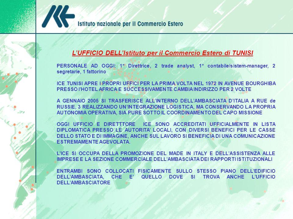 LUFFICIO DELLIstituto per il Commercio Estero di TUNISI ANNO 2005 PERSONALE AD OGGI: 1° Direttrice, 2 trade analyst, 1° contabile/sistem-manager, 2 se