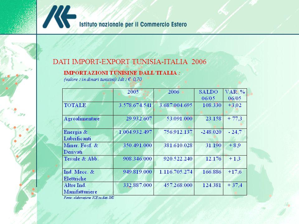 DATI IMPORT-EXPORT TUNISIA-ITALIA 2006