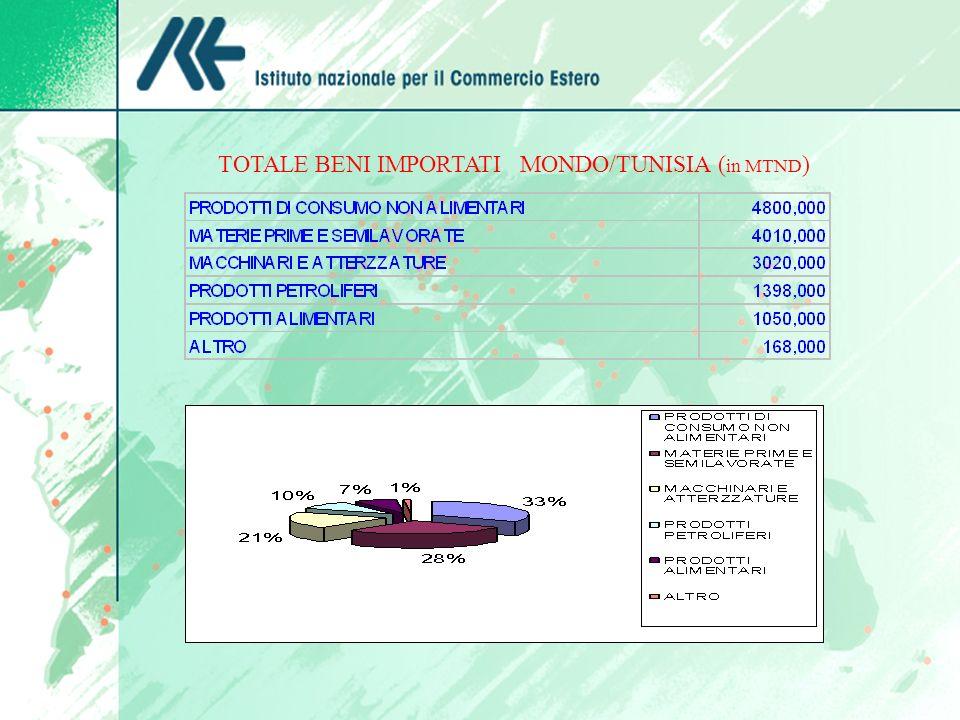 ESPORTAZIONI TUNISINE VERSO LITALIA : (VALORE : in DINARI TUNISINI) 1 DT.