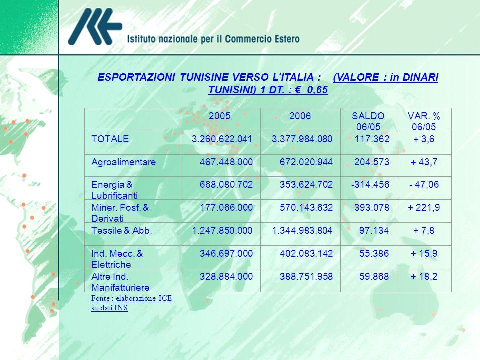 ESPORTAZIONI TUNISINE VERSO LITALIA : (VALORE : in DINARI TUNISINI) 1 DT. : 0,65 20052006SALDO 06/05 VAR. % 06/05 TOTALE 3.260.622.0413.377.984.080117