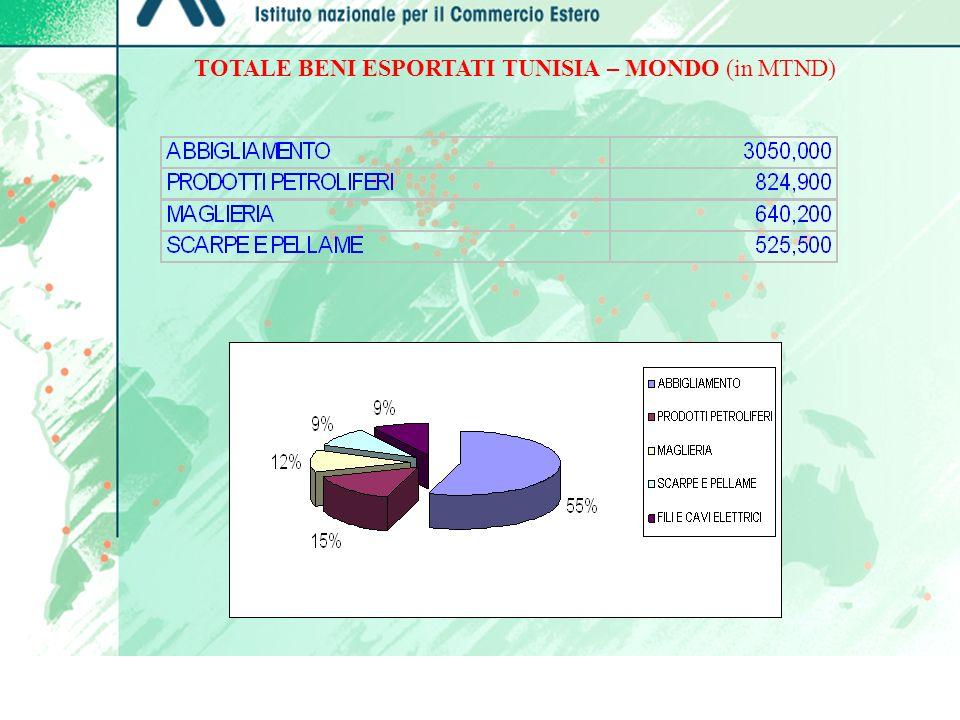 BILANCIA COMMERCIALE DELLA TUNISIA CON LITALIA ED ALCUNI TRA I PRINCIPALI CONCORRENTI DELLUNIONE EUROPEA (in DT) IMPORTAZIONIESPORTAZIONISALDO TOTALE GENERALE 17.101.500.00013.607.701.119- 3.493.799.000 TOTALE DA UNIONE EUROPEA 11.802.909.61410.885.485.756- 917.424.000 ITALIA 3.578.674.541 3.260.622.041 - 318.052.500 FRANCIA 4.015.817.203 4.474.806.019 + 458.988.816 GERMANIA 1.402.842.591 1.148.197.697 - 254.644.894 SPAGNA 879.329.788 746.981.640 - 132.348.148 BELGIO 449.408.688 373.782.079 - 75.626.609 REGNO UNITO 376.254.991 362.241.036 - 14.013.955 PAESI BASSI FONTE INS 2006 318.162.603 292.779.368 - 25.383.235