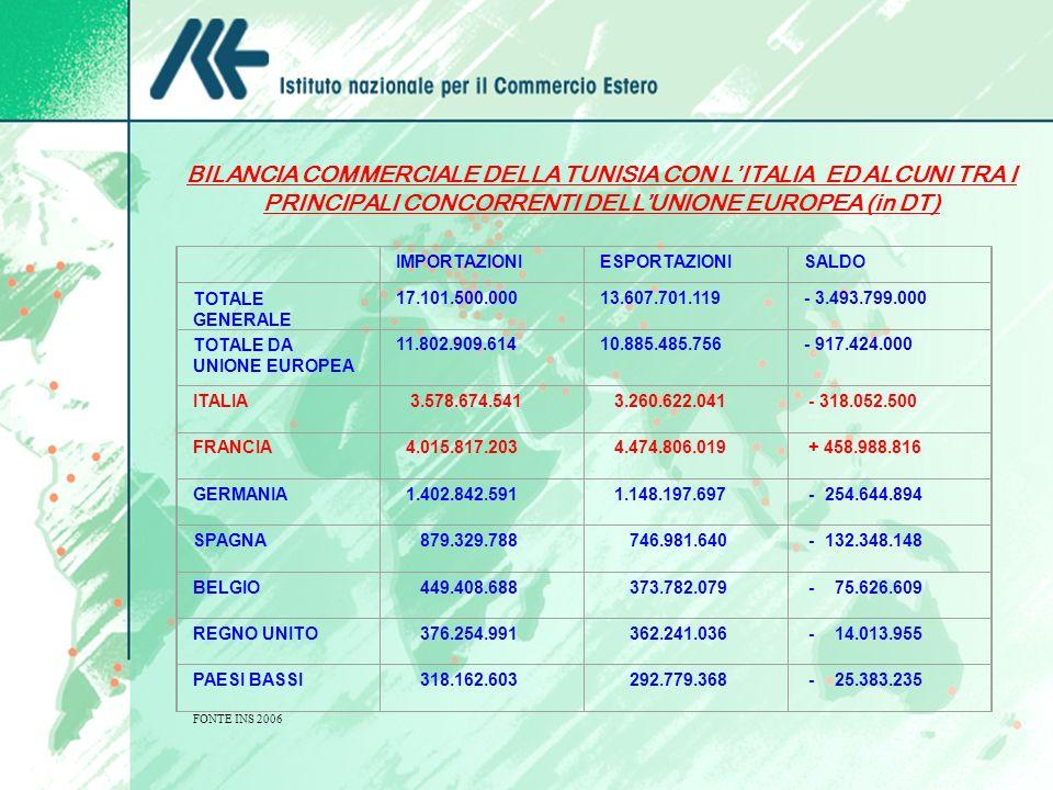 BILANCIA COMMERCIALE DELLA TUNISIA CON LITALIA ED ALCUNI TRA I PRINCIPALI CONCORRENTI DELLUNIONE EUROPEA (in DT) IMPORTAZIONIESPORTAZIONISALDO TOTALE