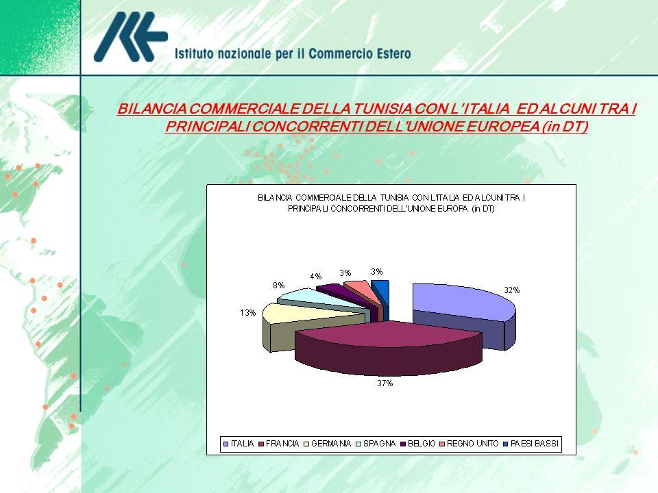 BILANCIA COMMERCIALE DELLA TUNISIA CON LITALIA ED ALCUNI TRA I PRINCIPALI CONCORRENTI DELLUNIONE EUROPEA (in DT)