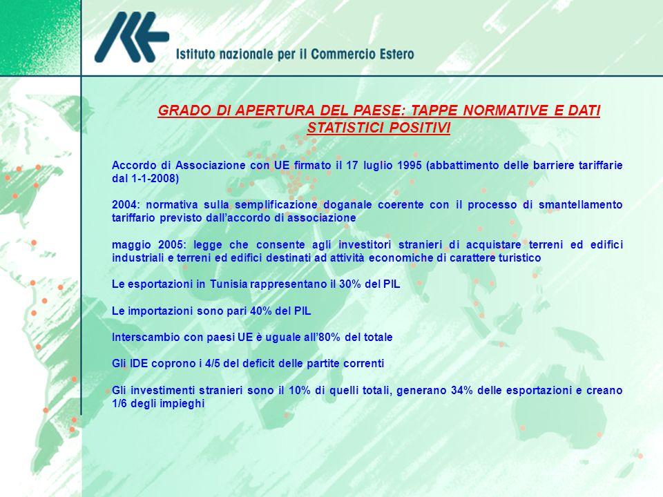GRADO DI APERTURA DEL PAESE: TAPPE NORMATIVE E DATI STATISTICI POSITIVI Accordo di Associazione con UE firmato il 17 luglio 1995 (abbattimento delle b