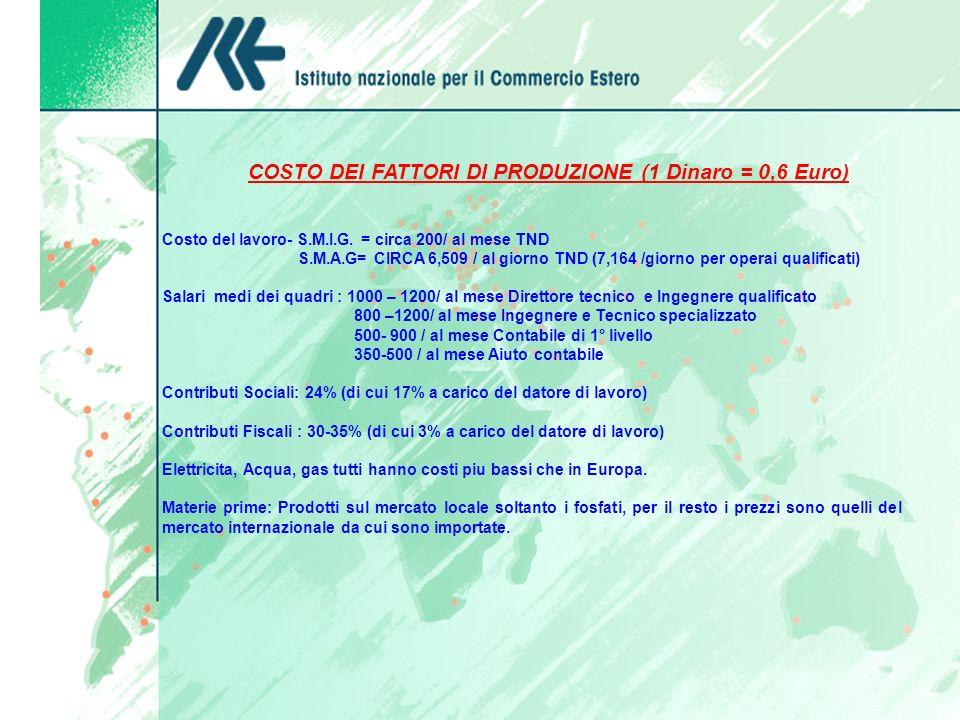 COSTO DEI FATTORI DI PRODUZIONE (1 Dinaro = 0,6 Euro) Costo del lavoro- S.M.I.G. = circa 200/ al mese TND S.M.A.G= CIRCA 6,509 / al giorno TND (7,164