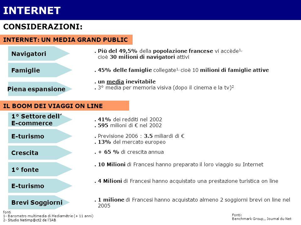 I POURQUOI INTERNET . CONSIDERAZIONI:. Previsione 2006 : 3.5 miliardi di.