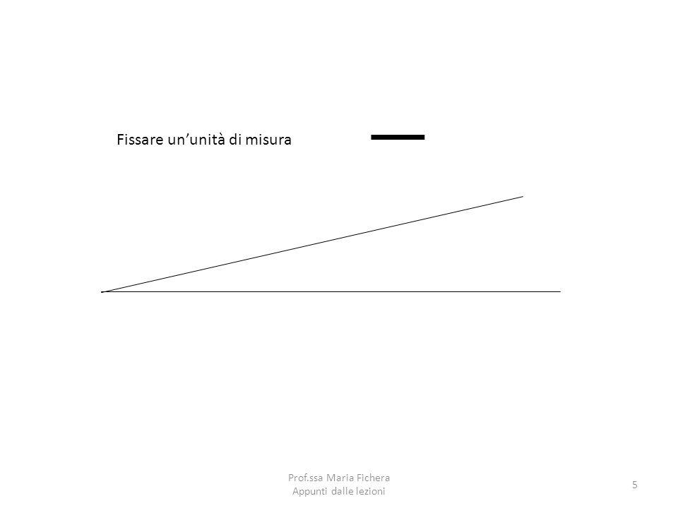 Prof.ssa Maria Fichera Appunti dalle lezioni 6 Δλ 1.Riportare lunità di misura sulla scala orizzontale su cui si misureranno i valori di Δλ 2.Tracciare dai punti 1,2,3 ecc.