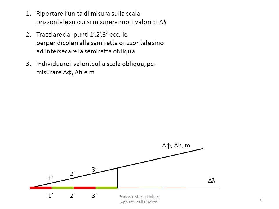 Prof.ssa Maria Fichera Appunti dalle lezioni 6 Δλ 1.Riportare lunità di misura sulla scala orizzontale su cui si misureranno i valori di Δλ 2.Tracciar
