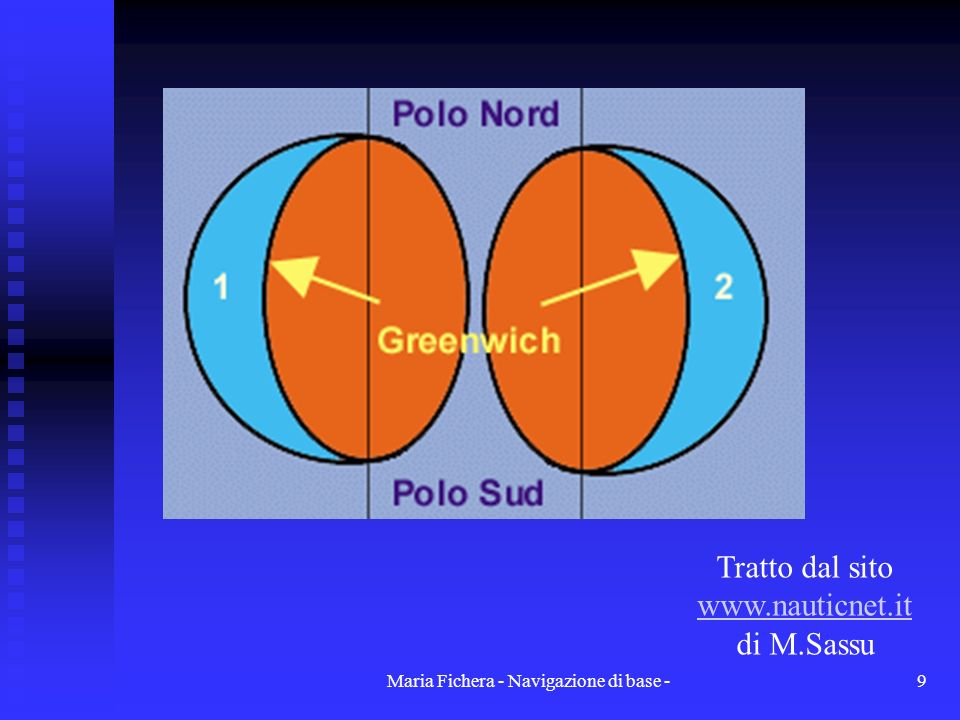 Maria Fichera - Navigazione di base -9 Tratto dal sito www.nauticnet.it di M.Sassu www.nauticnet.it