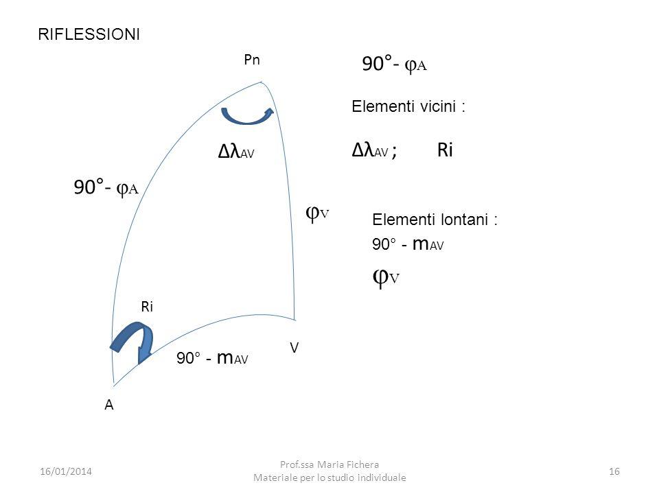 V Pn A 90°- φ A Ri λ AV φVφV 90° - m AV RIFLESSIONI 90°- φ A Elementi vicini : λ AV ; Ri Elementi lontani : 90° - m AV φ V 16/01/201416 Prof.ssa Maria