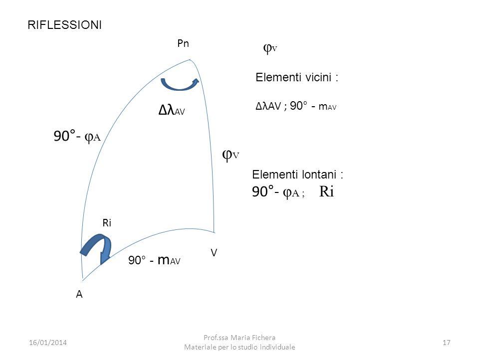 V Pn A 90°- φ A Ri λ AV φVφV 90° - m AV RIFLESSIONI φvφv Elementi vicini : λAV ; 90° - m AV Elementi lontani : 90°- φ A ; Ri 16/01/201417 Prof.ssa Mar