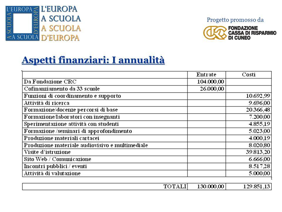 Aspetti finanziari: II annualità Progetto promosso da Finanziamento della Fondazione CRC 140.000,00 euro Cofinanziamento delle scuole partecipanti (quote + adesioni ai viaggi) 35.000,00 euro TOTALE BUDGET II ANNUALITÀ 175.000,00 euro