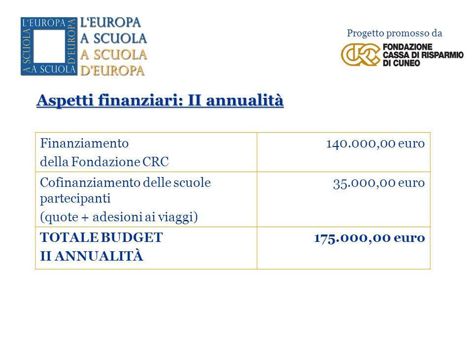 Aspetti finanziari: II annualità Progetto promosso da Finanziamento della Fondazione CRC 140.000,00 euro Cofinanziamento delle scuole partecipanti (qu