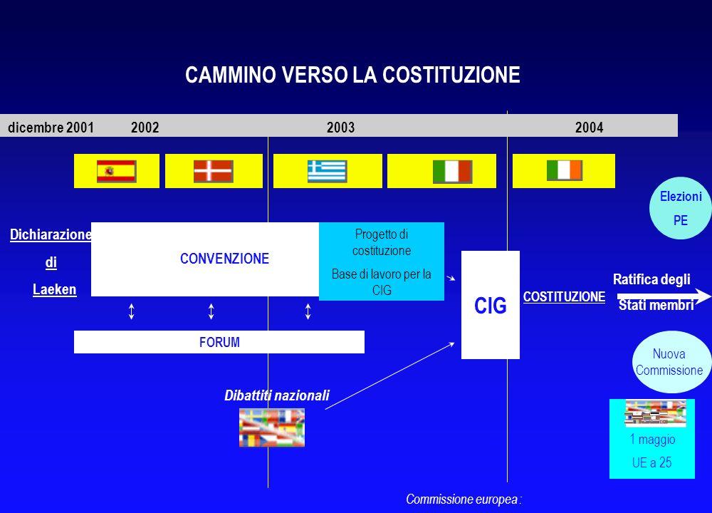 TF-AU/3 Commissione europea: ALMENO UN MILIONE DI CITTADINI APPARTENENTI AD UN NUMERO RILEVANTE DI STATI MEMBRI Presentazione di una proposta adeguata