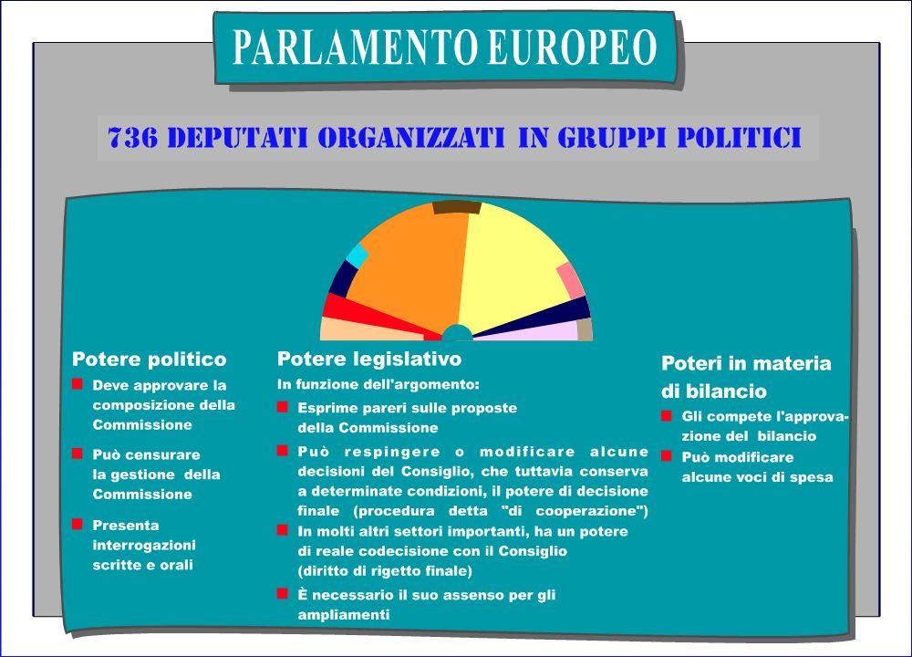 Metodo comunitario Caratteristiche della procedura legislativa ê ê La Commissione conduce le consultazioni e propone ê ê Consiglio e il Parlamento eur