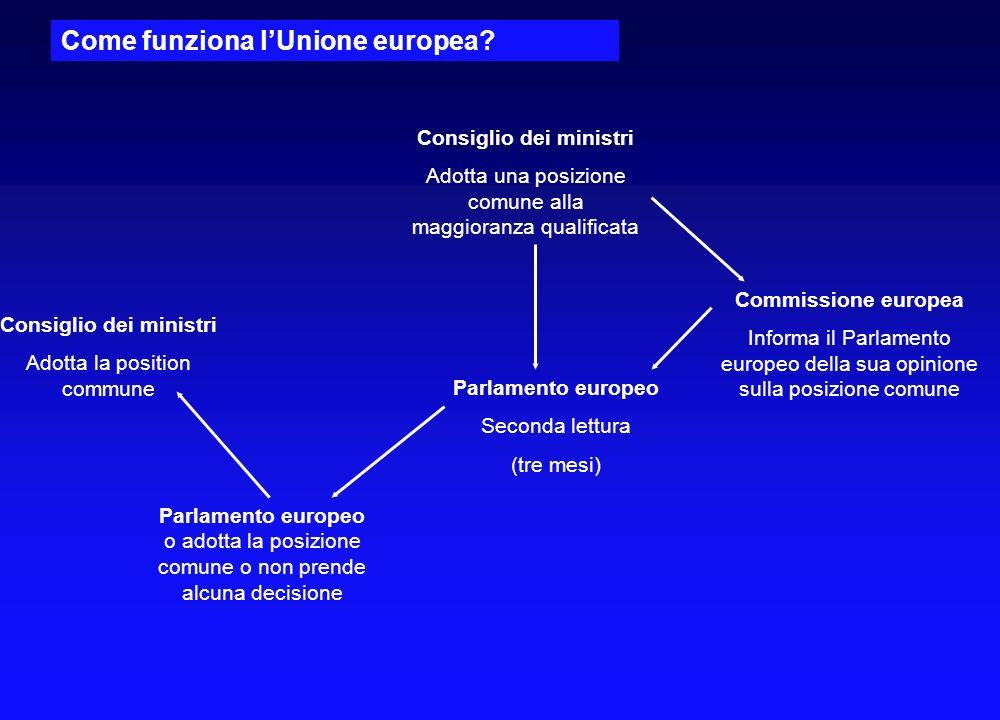 Commissione europea Proposta legislative Comitato economico e sociale Comitato delle Regioni Avviso consultativo Consiglio dei ministri Inizio delle d