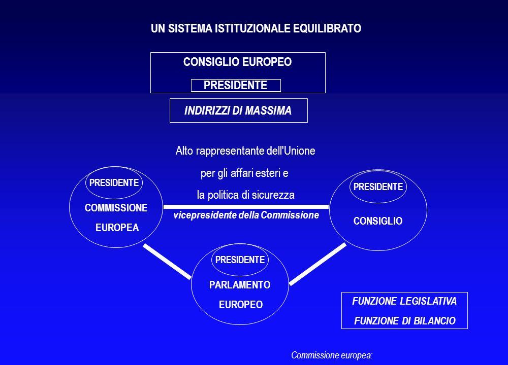 Commissione europea Dà il suo avviso sugli emendamenti del Parlamento europeo Consiglio dei ministri Adotta il testo del PE a maggioranza qualificata
