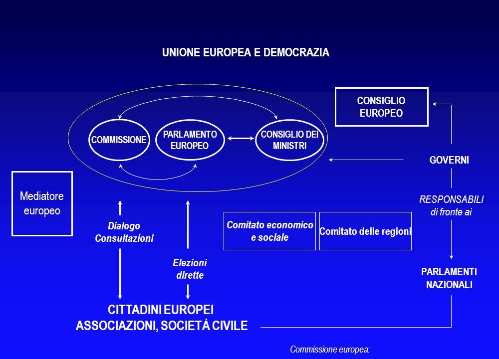 Commissione europea: FUNZIONE LEGISLATIVA FUNZIONE DI BILANCIO UN SISTEMA ISTITUZIONALE EQUILIBRATO PARLAMENTO EUROPEO COMMISSIONE EUROPEA PRESIDENTE