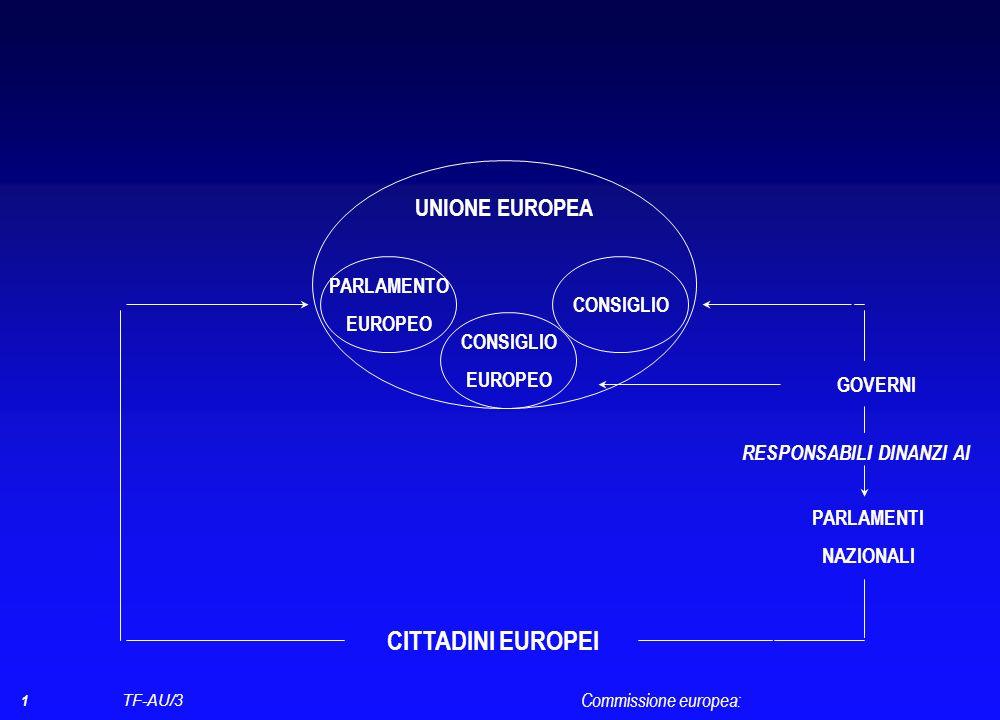 TF-AU/3 SUFFRAGIO UNIVERSALE DIRETTO PARLAMENTO EUROPEO numero dei membri non superiore a 751 5 ANNI Elezione del presidente della Commissione Elezione del presidente del Parlamento FUNZIONE LEGISLATIVA CONDIVISA CON IL CONSIGLIO Commissione europea: Ufficio di presidenza AUTORITÀ DI BILANCIO CONDIVISA CON IL CONSIGLIO FUNZIONE CONSULTIVA CONTROLLO POLITICO Voto di approvazione del collegio che costituisce la Commissione Mozione di censura nei confronti della Commissione
