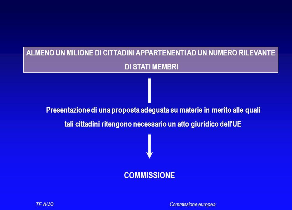 TF-AU/3 Commissione europea: ALMENO UN MILIONE DI CITTADINI APPARTENENTI AD UN NUMERO RILEVANTE DI STATI MEMBRI Presentazione di una proposta adeguata su materie in merito alle quali tali cittadini ritengono necessario un atto giuridico dell UE COMMISSIONE