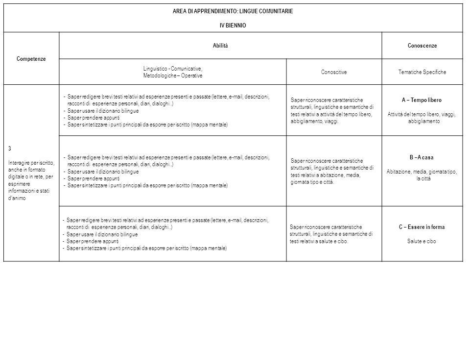 AREA DI APPRENDIMENTO: LINGUE COMUNITARIE IV BIENNIO Competenze AbilitàConoscenze Linguistico - Comunicative, Metodologiche – Operative ConoscitiveTematiche Specifiche 3 Interagire per iscritto, anche in formato digitale o in rete, per esprimere informazioni e stati danimo -Saper redigere brevi testi relativi ad esperienze presenti e passate (lettere, e-mail, descrizioni, racconti di esperienze personali, diari, dialoghi..) -Saper usare il dizionario bilingue -Saper prendere appunti -Saper sintetizzare i punti principali da esporre per iscritto (mappa mentale) Saper riconoscere caratteristiche strutturali, linguistiche e semantiche di testi relativi a attività del tempo libero, abbigliamento, viaggi.