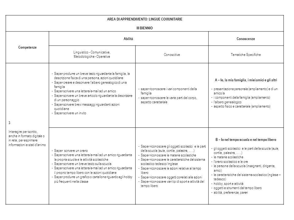 AREA DI APPRENDIMENTO: LINGUE COMUNITARIE III BIENNIO Competenze AbilitàConoscenze Linguistico - Comunicative, Metodologiche - Operative ConoscitiveTe
