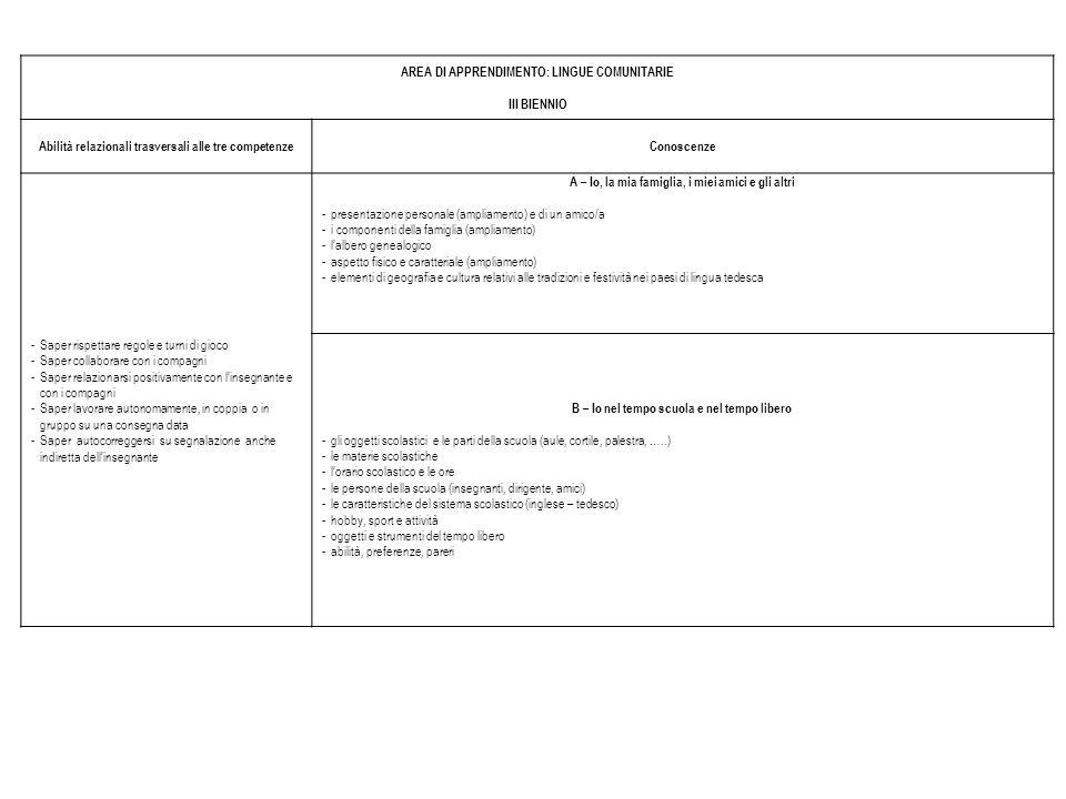 AREA DI APPRENDIMENTO: LINGUE COMUNITARIE III BIENNIO Abilità relazionali trasversali alle tre competenzeConoscenze -Saper rispettare regole e turni d