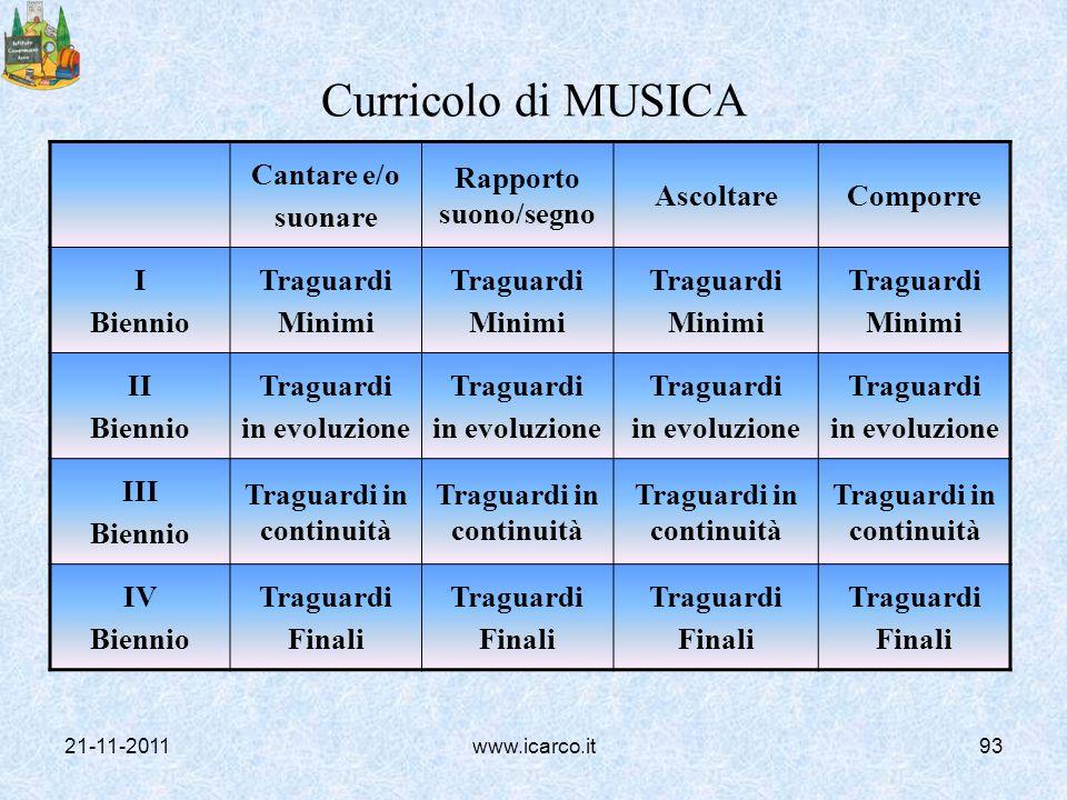 Curricolo di MUSICA Cantare e/o suonare Rapporto suono/segno AscoltareComporre I Biennio Traguardi Minimi Traguardi Minimi Traguardi Minimi Traguardi