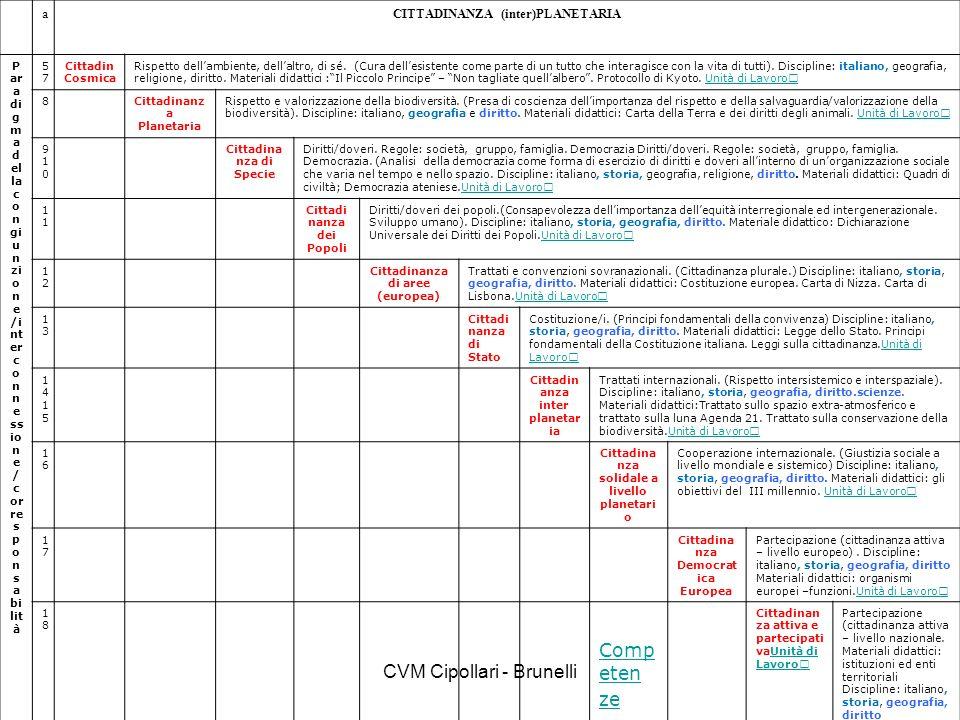 CVM Cipollari - Brunelli aCITTADINANZA (inter)PLANETARIA P ar a di g m a d el la c o n gi u n zi o n e /i nt er c o n n e ss io n e / c or re s p o n