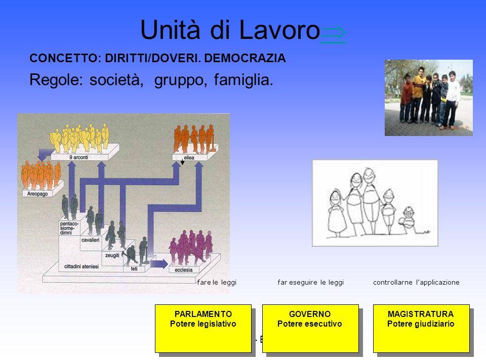 CVM Cipollari - Brunelli Unità di Lavoro CONCETTO: DIRITTI/DOVERI. DEMOCRAZIA Regole: società, gruppo, famiglia. PARLAMENTO Potere legislativo PARLAME