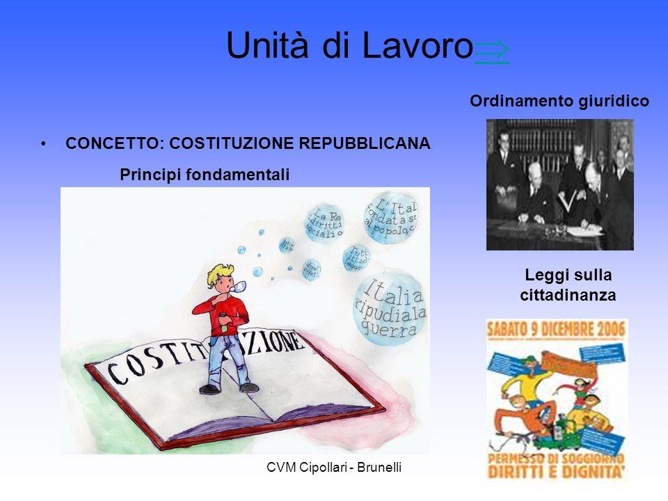 CVM Cipollari - Brunelli Unità di Lavoro CONCETTO: COSTITUZIONE REPUBBLICANA Principi fondamentali Ordinamento giuridico Leggi sulla cittadinanza