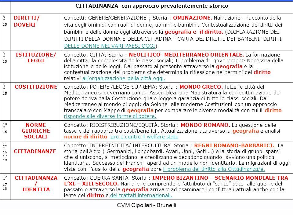 CVM Cipollari - Brunelli CITTADINANZA con approccio prevalentemente storico 8 * 15 DIRITTI/ DOVERI Concetti: GENERE/GENERAZIONE ; Storia : OMINAZIONE.