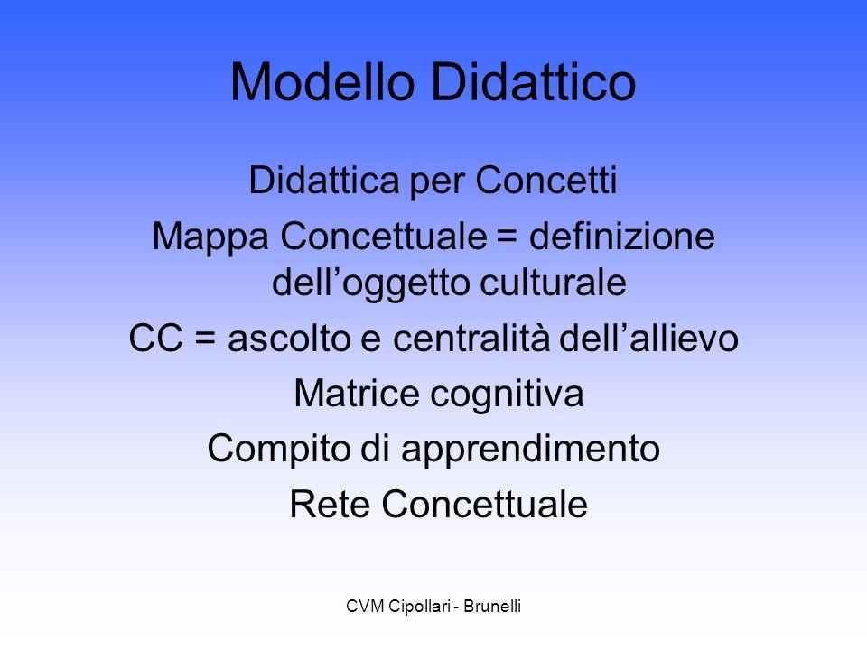 CVM Cipollari - Brunelli Modello Didattico Didattica per Concetti Mappa Concettuale = definizione delloggetto culturale CC = ascolto e centralità dell