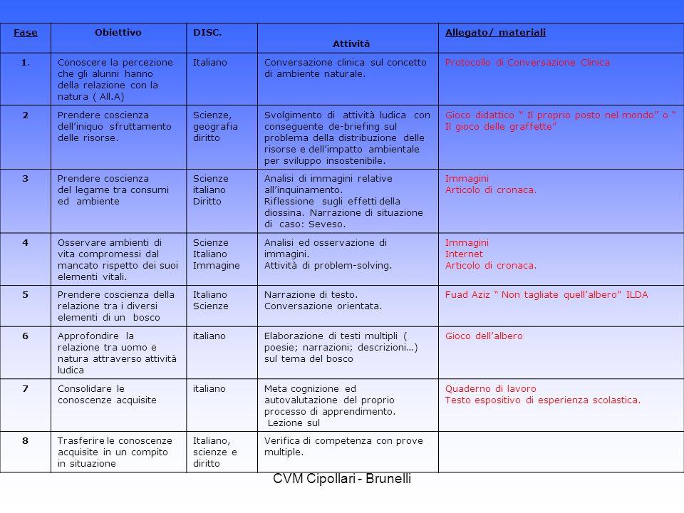 CVM Cipollari - Brunelli FaseObiettivoDISC. Attività Allegato/ materiali 1.1.Conoscere la percezione che gli alunni hanno della relazione con la natur