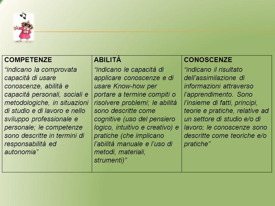 COMPETENZE indicano la comprovata capacità di usare conoscenze, abilità e capacità personali, sociali e metodologiche, in situazioni di studio e di la